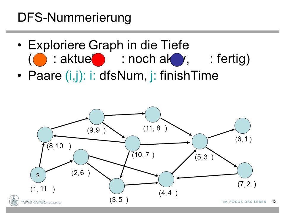 Exploriere Graph in die Tiefe ( : aktuell, : noch aktiv, : fertig)