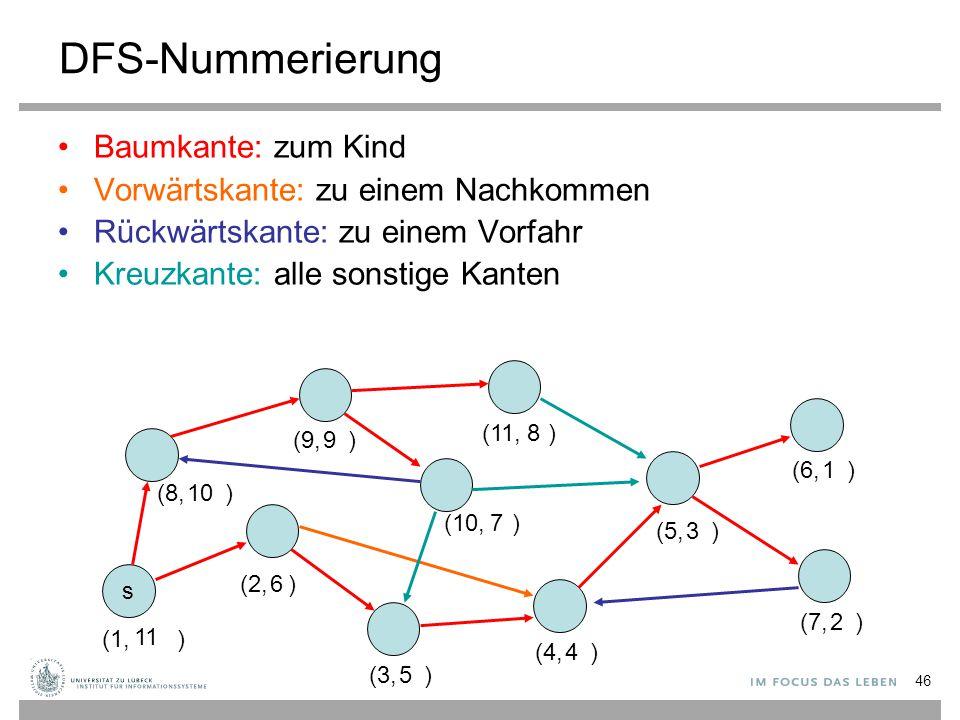 DFS-Nummerierung Baumkante: zum Kind