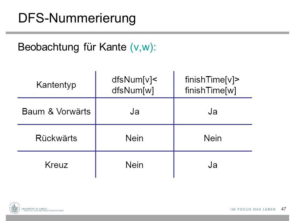 DFS-Nummerierung Beobachtung für Kante (v,w): Kantentyp
