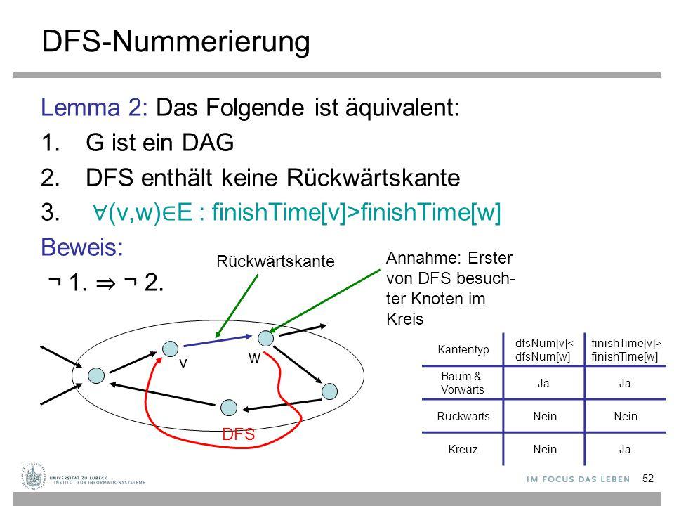 DFS-Nummerierung Lemma 2: Das Folgende ist äquivalent: G ist ein DAG