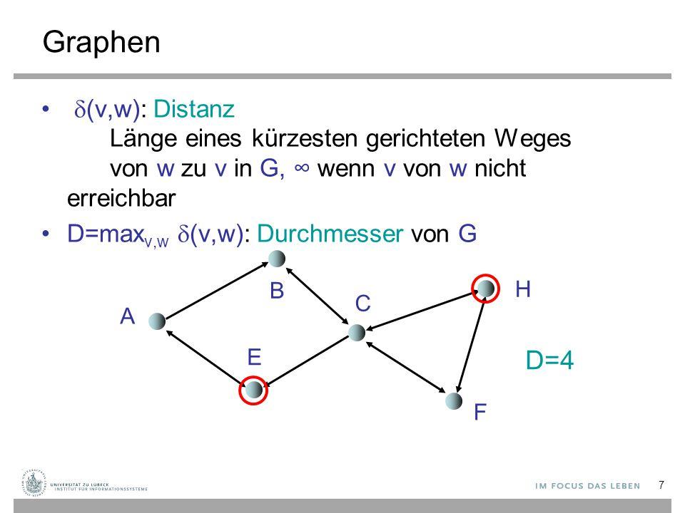 Graphen (v,w): Distanz Länge eines kürzesten gerichteten Weges von w zu v in G, ∞ wenn v von w nicht erreichbar.