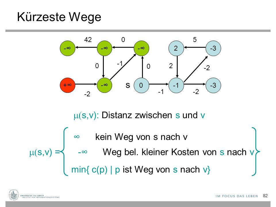 Kürzeste Wege s (s,v): Distanz zwischen s und v