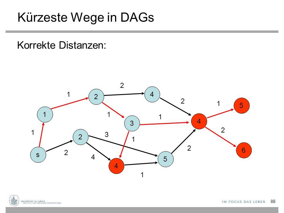 Kürzeste Wege in DAGs Korrekte Distanzen: 2 4 1 2 2 1 5 1 1 1 4 3 2 1