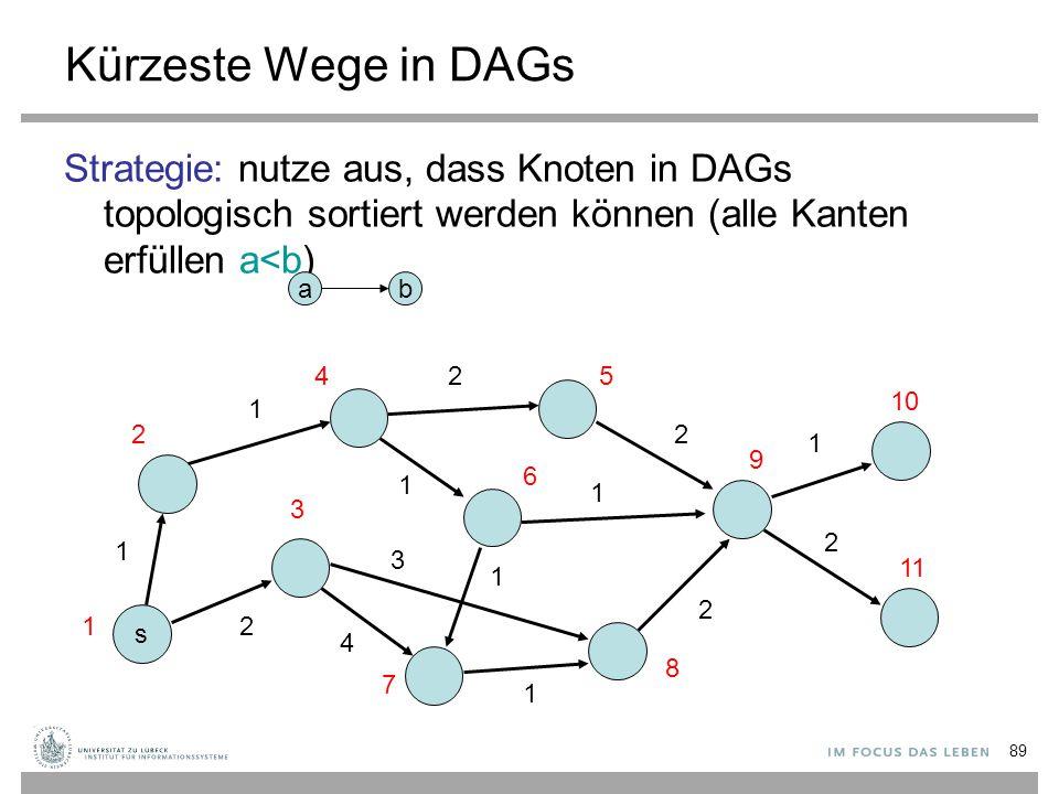 Kürzeste Wege in DAGs Strategie: nutze aus, dass Knoten in DAGs topologisch sortiert werden können (alle Kanten erfüllen a<b)