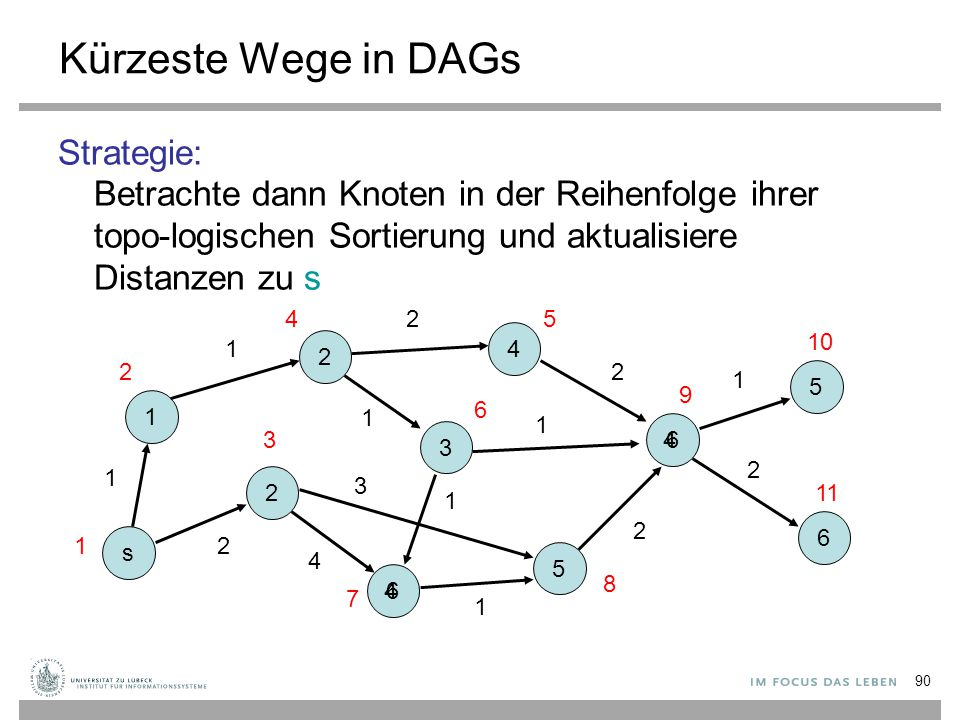 Kürzeste Wege in DAGs Strategie: Betrachte dann Knoten in der Reihenfolge ihrer topo-logischen Sortierung und aktualisiere Distanzen zu s.