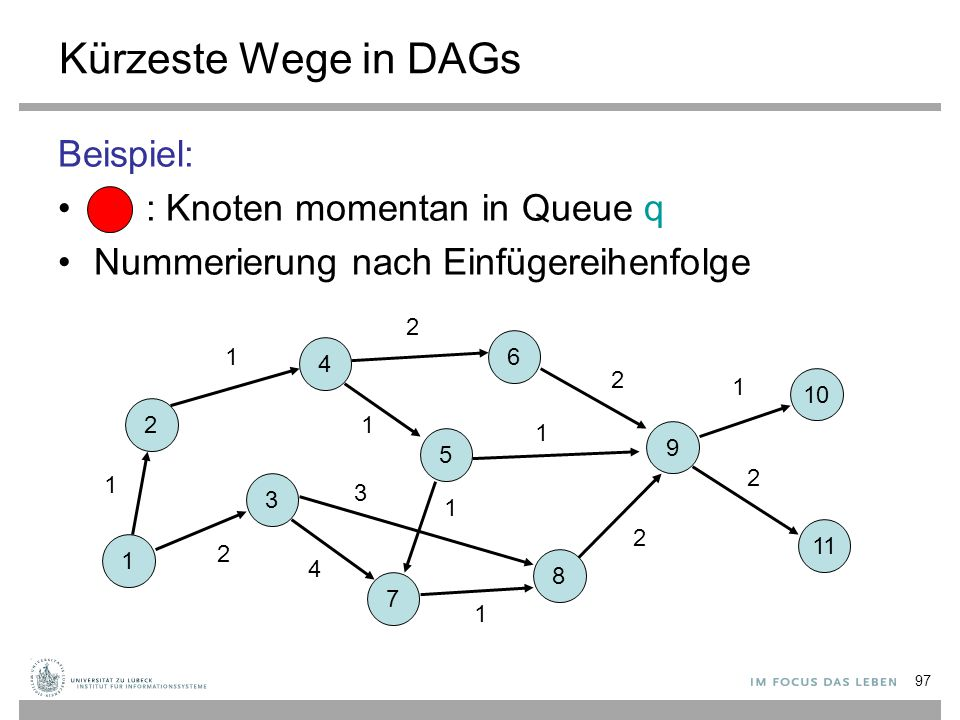 Kürzeste Wege in DAGs Beispiel: : Knoten momentan in Queue q