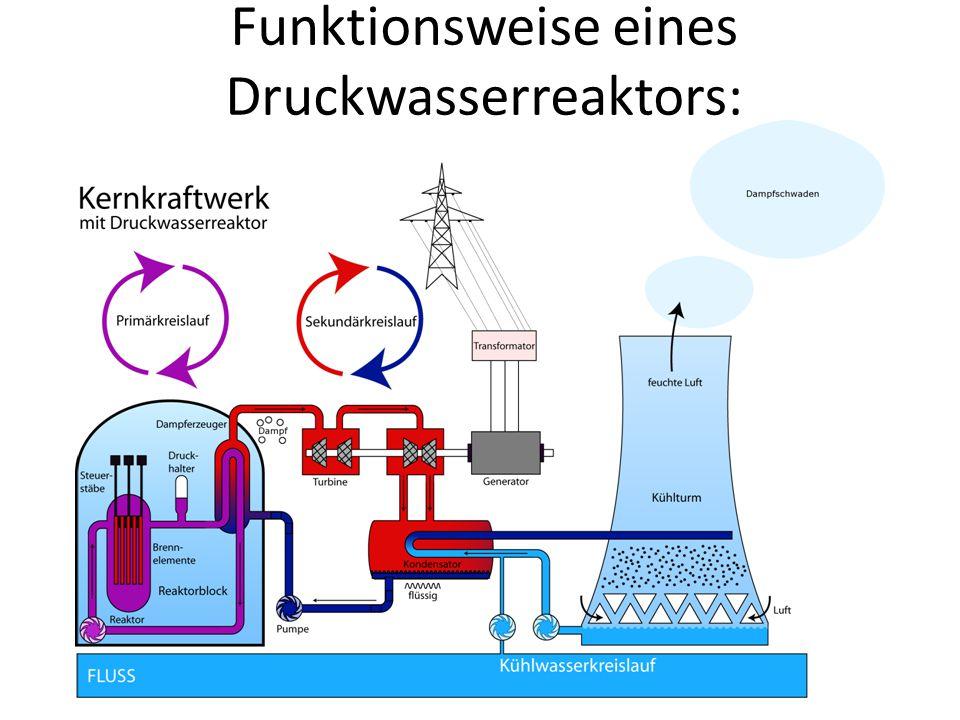 Funktionsweise eines Druckwasserreaktors: