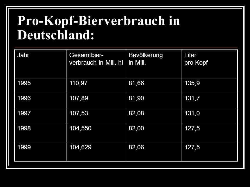 Pro-Kopf-Bierverbrauch in Deutschland:
