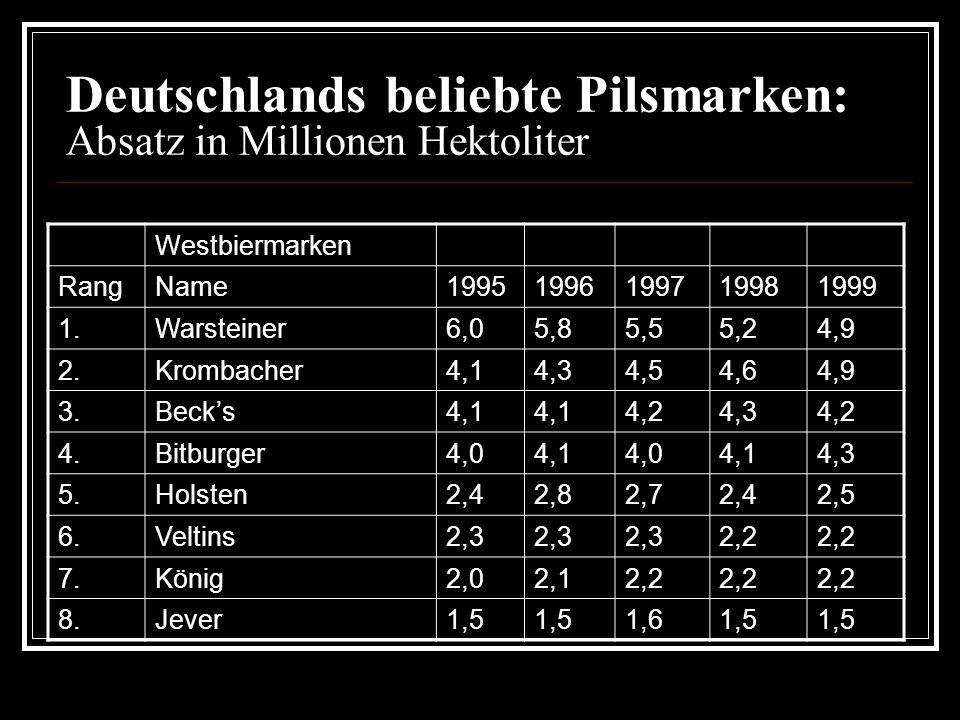Deutschlands beliebte Pilsmarken: Absatz in Millionen Hektoliter