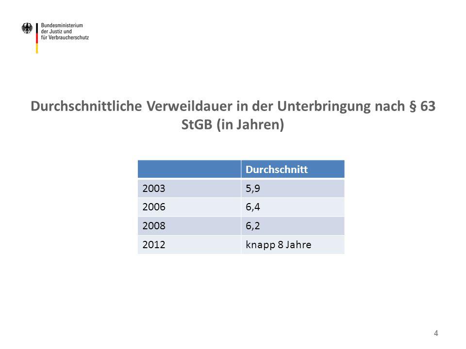 Durchschnittliche Verweildauer in der Unterbringung nach § 63 StGB (in Jahren)