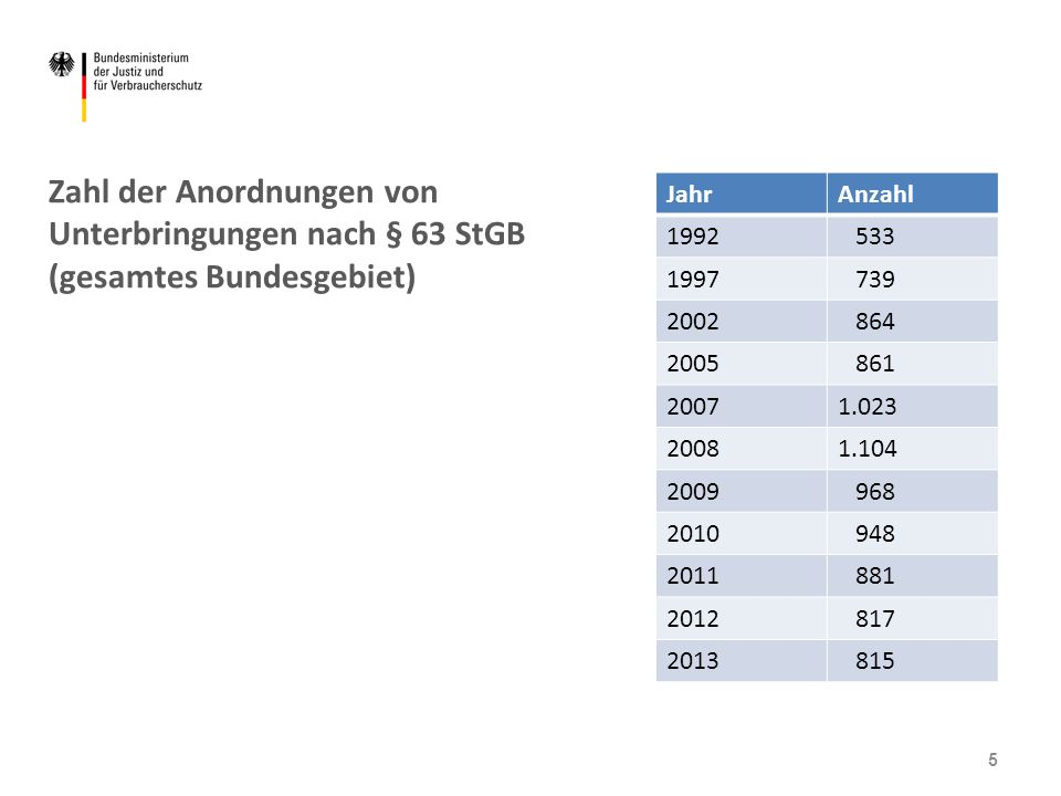 Zahl der Anordnungen von Unterbringungen nach § 63 StGB (gesamtes Bundesgebiet)
