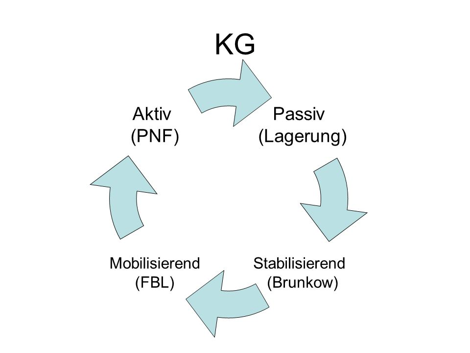 KG Passiv (Lagerung) Aktiv (PNF) Stabilisierend (Brunkow)