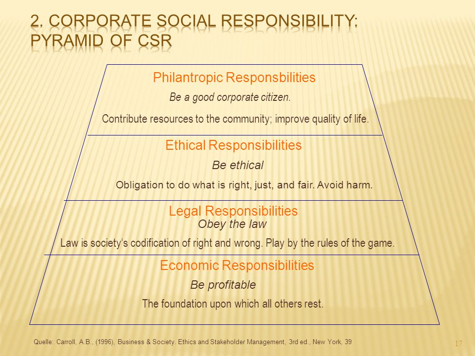 2. Corporate Social Responsibility: Pyramid of CSR