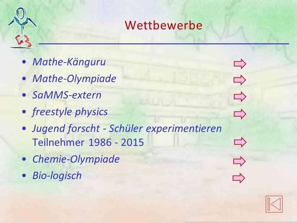 Wettbewerbe Mathe-Känguru Mathe-Olympiade SaMMS-extern