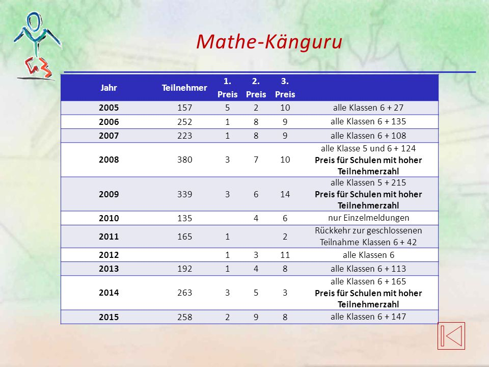 Mathe-Känguru Jahr Teilnehmer 1. Preis 2. Preis 3. Preis 2005 157 5 2