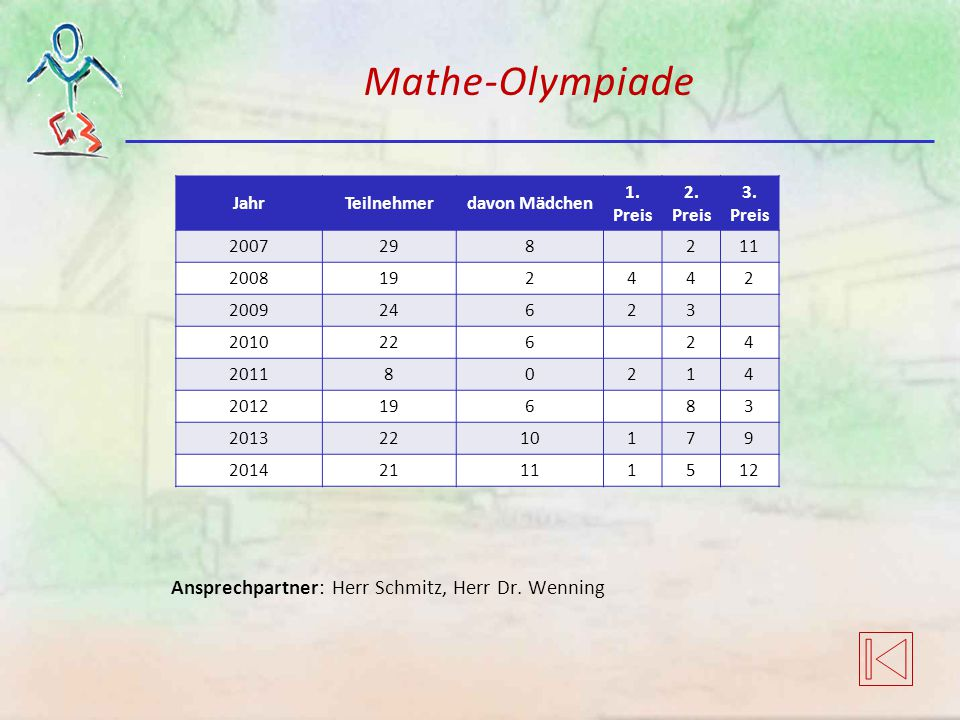 Mathe-Olympiade Ansprechpartner: Herr Schmitz, Herr Dr. Wenning Jahr