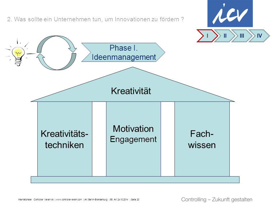Phase I. Ideenmanagement