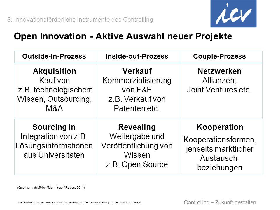 Open Innovation - Aktive Auswahl neuer Projekte