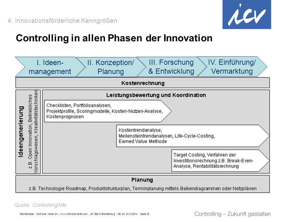 Controlling in allen Phasen der Innovation