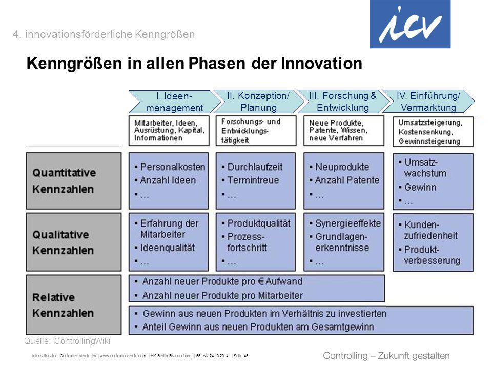 Kenngrößen in allen Phasen der Innovation