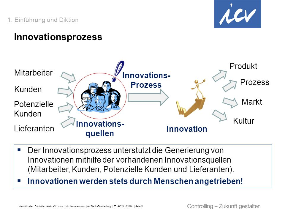 Innovationsprozess Produkt Mitarbeiter Innovations-Prozess Prozess