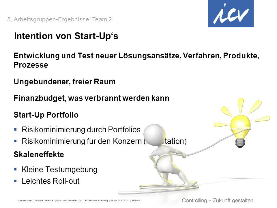 Intention von Start-Up's
