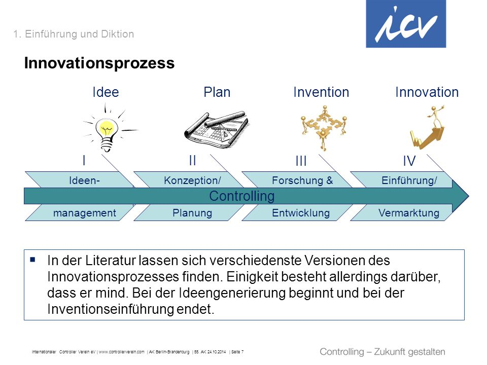 Innovationsprozess Idee Plan Invention Innovation I II III IV