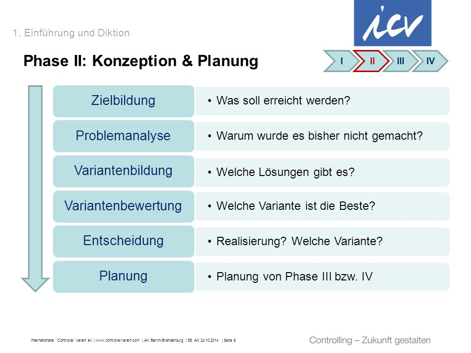 Phase II: Konzeption & Planung