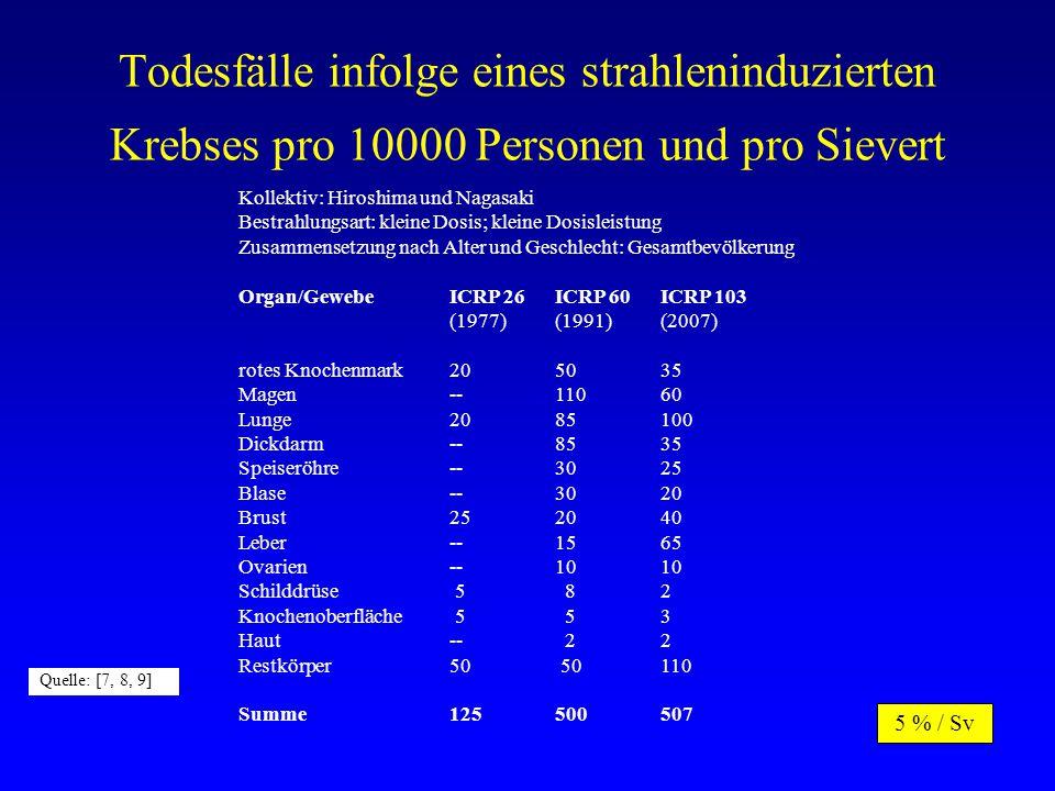 Todesfälle infolge eines strahleninduzierten Krebses pro 10000 Personen und pro Sievert