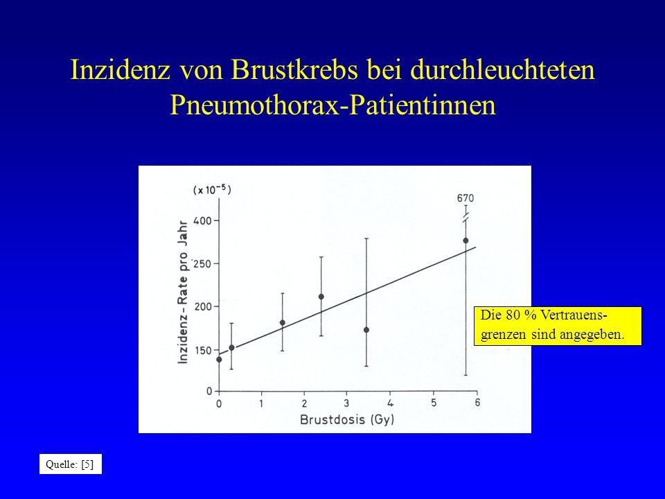 Inzidenz von Brustkrebs bei durchleuchteten Pneumothorax-Patientinnen