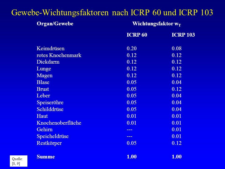 Gewebe-Wichtungsfaktoren nach ICRP 60 und ICRP 103