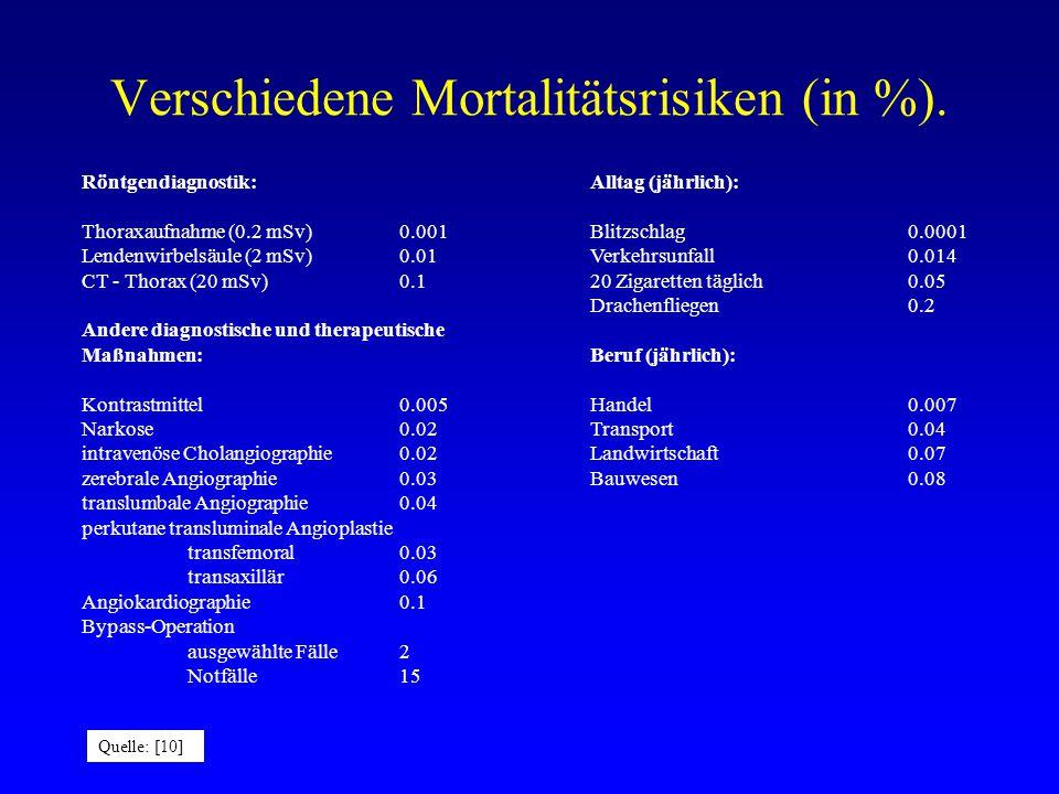 Verschiedene Mortalitätsrisiken (in %).