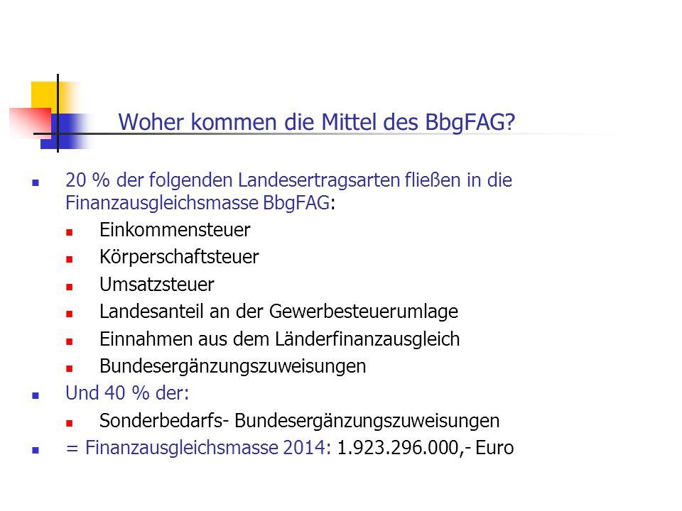 Woher kommen die Mittel des BbgFAG