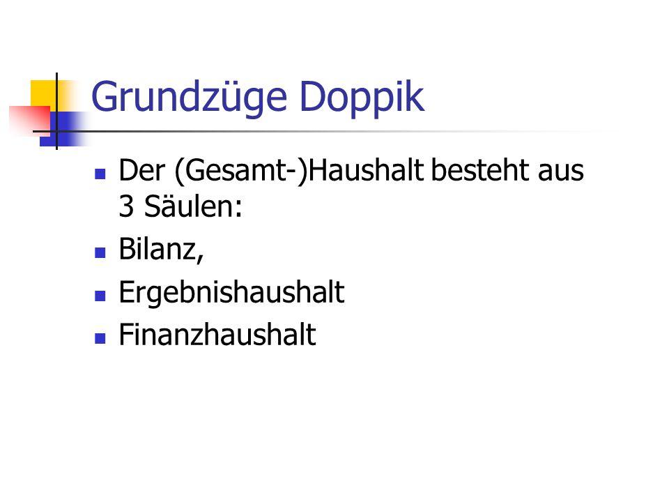 Grundzüge Doppik Der (Gesamt-)Haushalt besteht aus 3 Säulen: Bilanz,