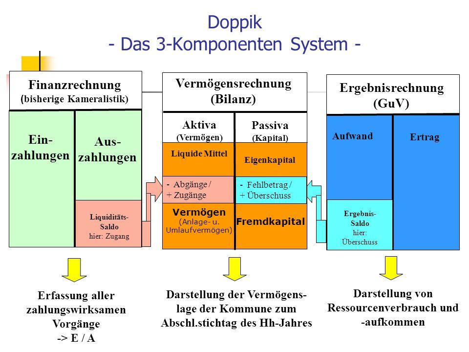 Doppik - Das 3-Komponenten System -