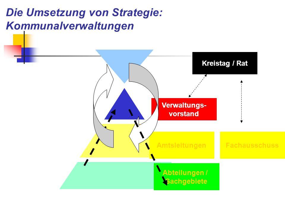 Verwaltungs- vorstand Abteilungen / Sachgebiete