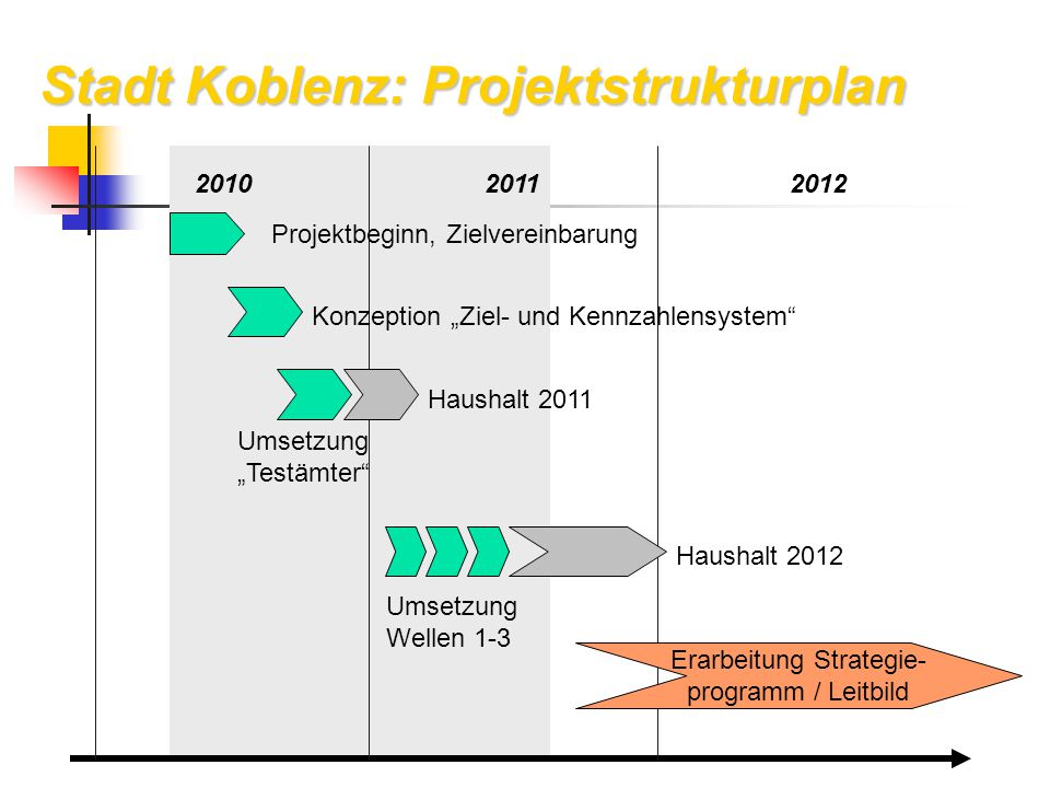 Erarbeitung Strategie-