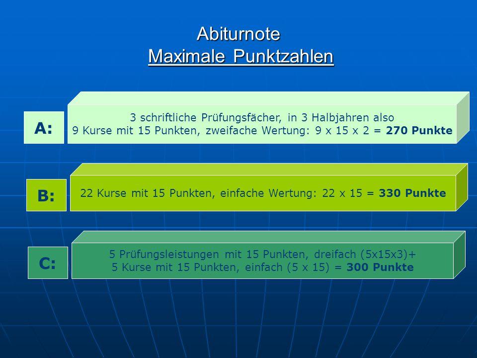 Abiturnote Maximale Punktzahlen
