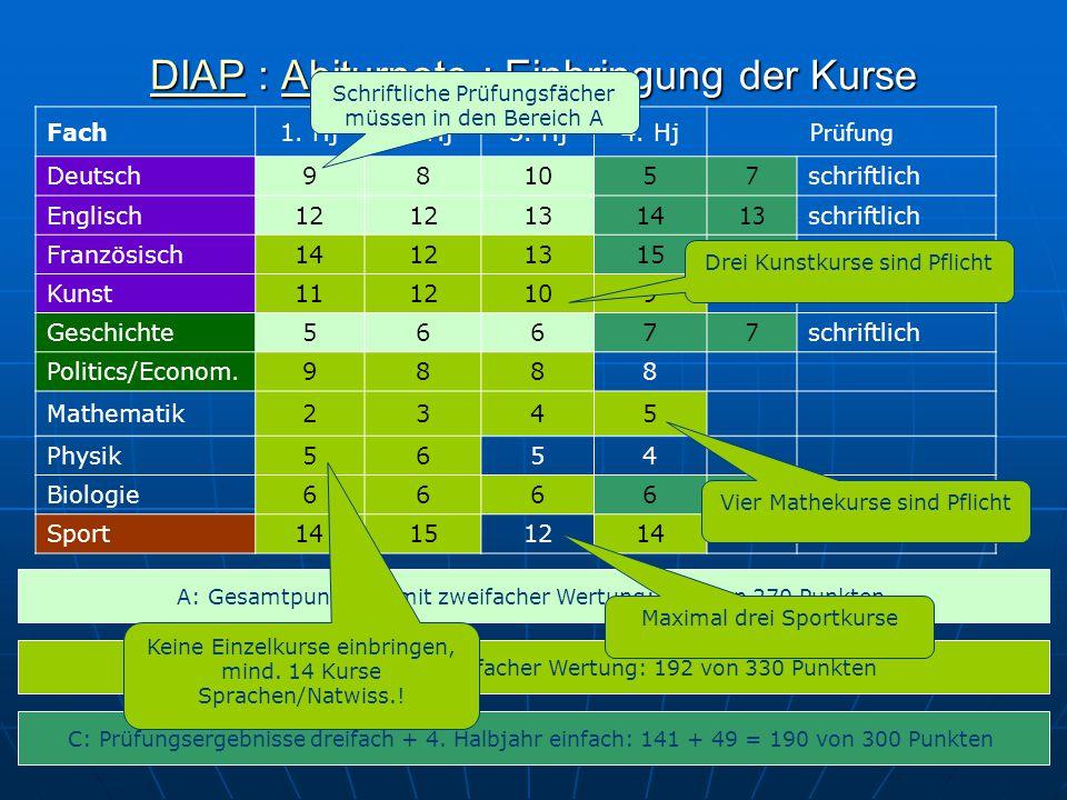 DIAP : Abiturnote : Einbringung der Kurse