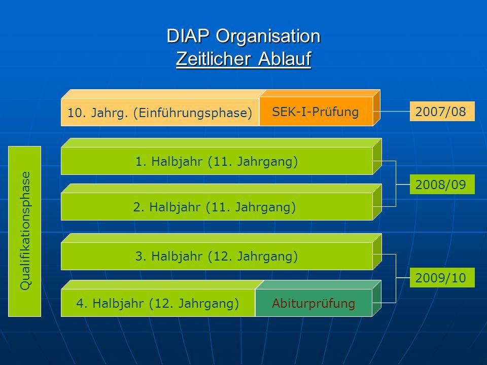 DIAP Organisation Zeitlicher Ablauf