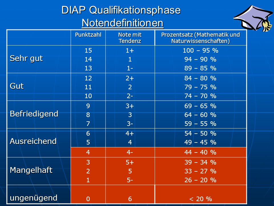 DIAP Qualifikationsphase Notendefinitionen