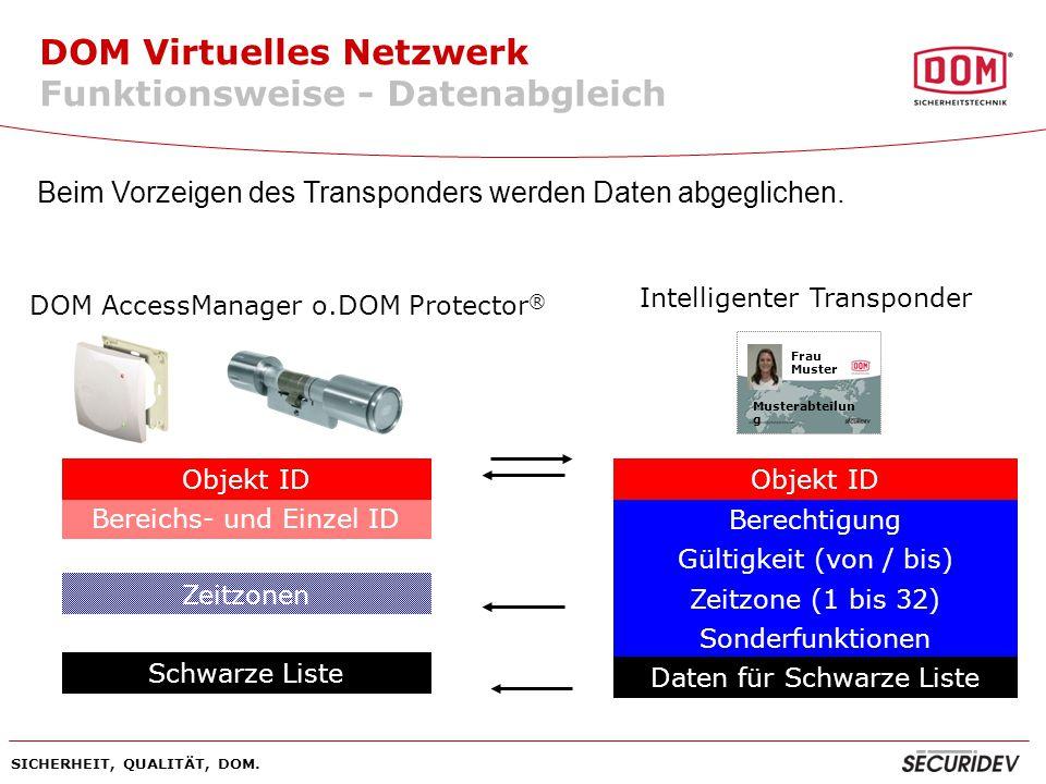 DOM Virtuelles Netzwerk Funktionsweise - Datenabgleich