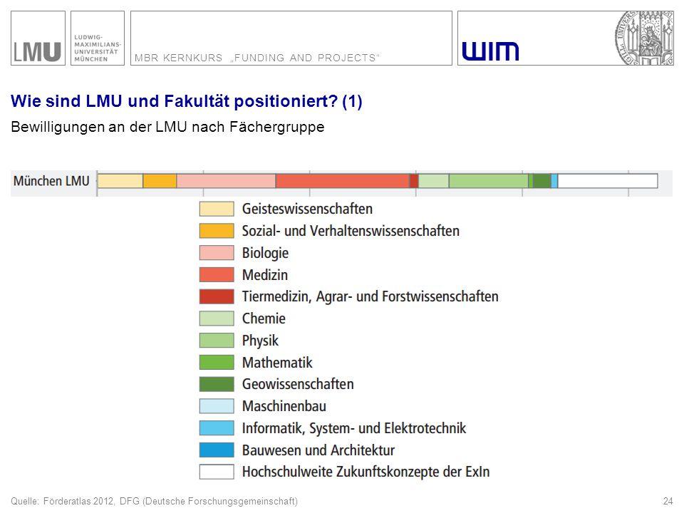 Wie sind LMU und Fakultät positioniert (2)