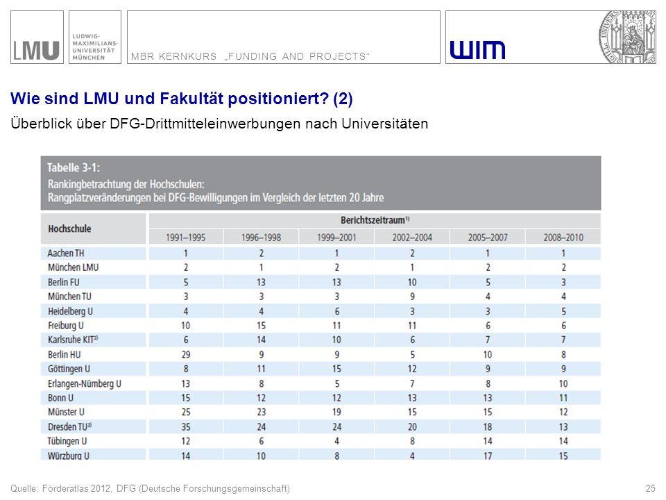 Wie sind LMU und Fakultät positioniert (3)