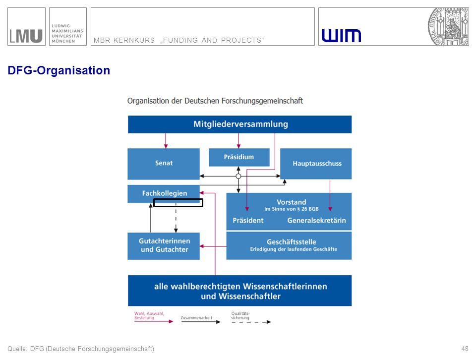 Formulare Quelle: DFG (Deutsche Forschungsgemeinschaft)