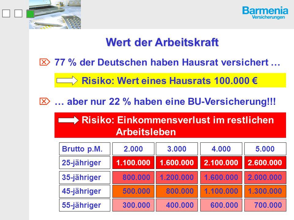 Wert der Arbeitskraft 77 % der Deutschen haben Hausrat versichert …