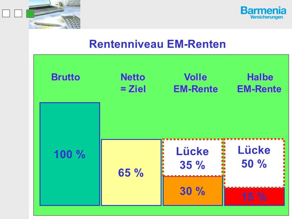 Rentenniveau EM-Renten