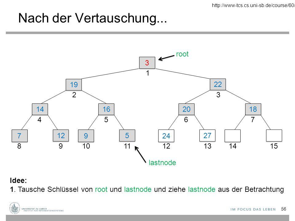 http://www-tcs.cs.uni-sb.de/course/60/ Nach der Vertauschung... 3. 1. 22. 19. 2. 14. 4. 7. 8.