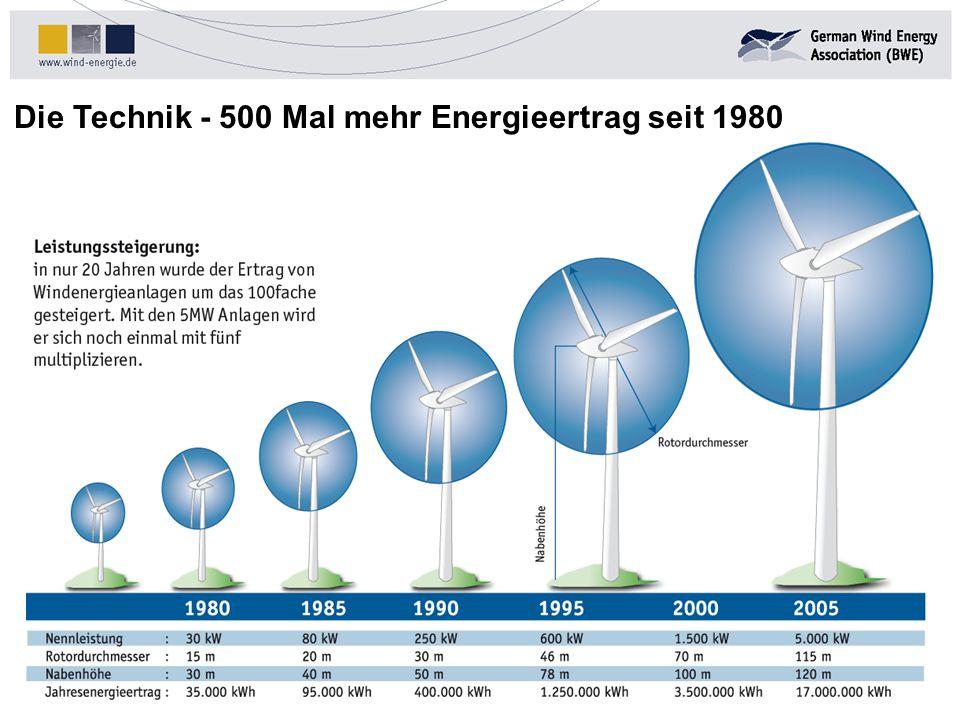 Die Technik - 500 Mal mehr Energieertrag seit 1980