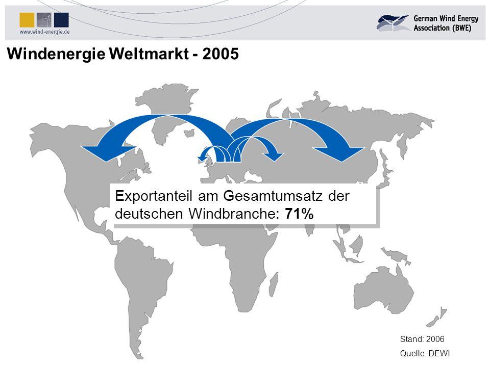 Windenergie Weltmarkt - 2005